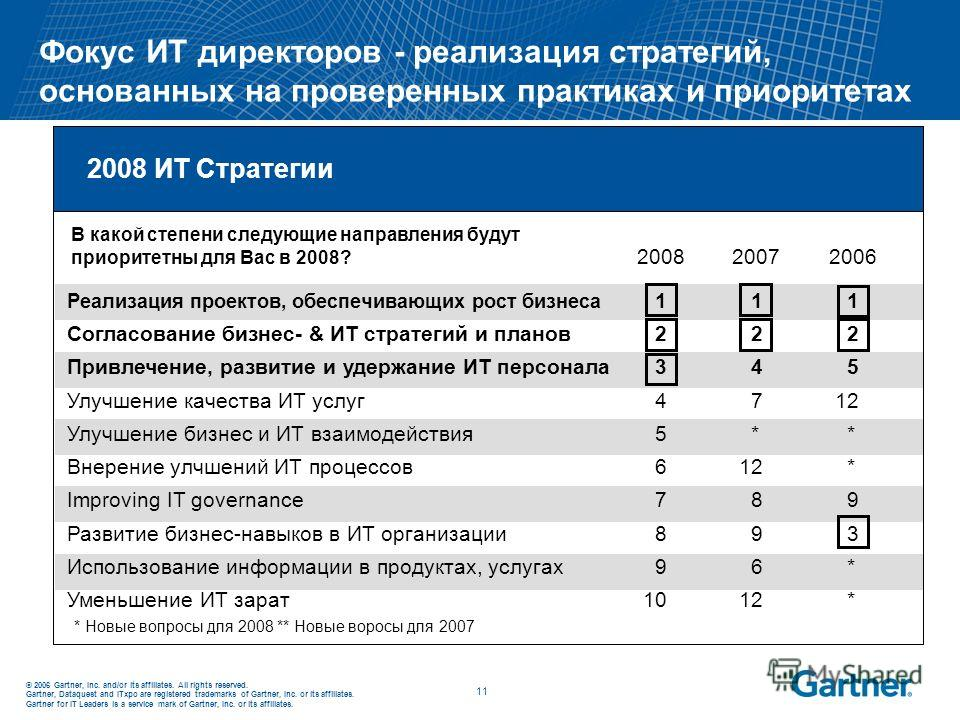 © 2006 Gartner, Inc. and/or its affiliates. All rights reserved. Gartner, Dataquest and ITxpo are registered trademarks of Gartner, Inc. or its affiliates. Gartner for IT Leaders is a service mark of Gartner, Inc. or its affiliates. 11 Фокус ИТ дирек