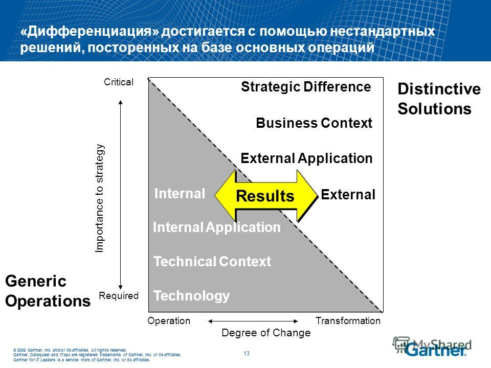 © 2006 Gartner, Inc. and/or its affiliates. All rights reserved. Gartner, Dataquest and ITxpo are registered trademarks of Gartner, Inc. or its affiliates. Gartner for IT Leaders is a service mark of Gartner, Inc. or its affiliates. 13 «Дифференциаци