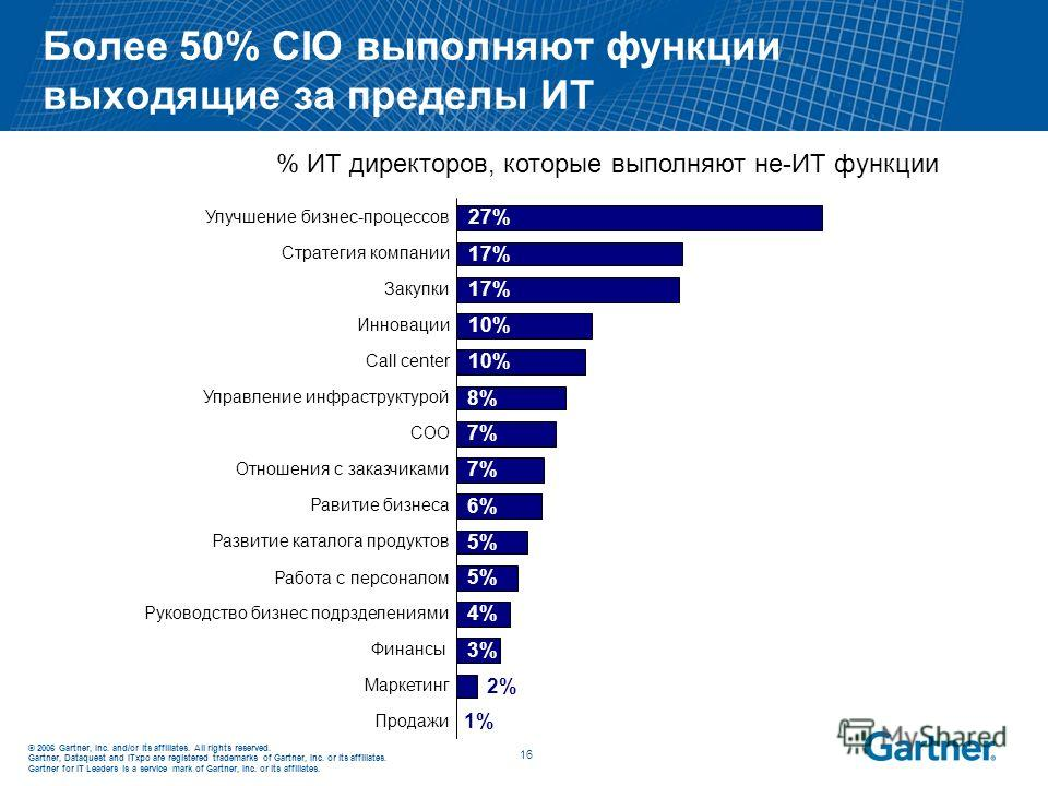 © 2006 Gartner, Inc. and/or its affiliates. All rights reserved. Gartner, Dataquest and ITxpo are registered trademarks of Gartner, Inc. or its affiliates. Gartner for IT Leaders is a service mark of Gartner, Inc. or its affiliates. 16 Более 50% CIO