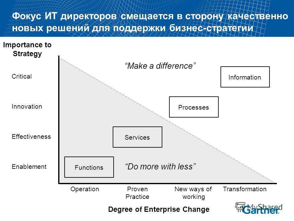 © 2006 Gartner, Inc. and/or its affiliates. All rights reserved. Gartner, Dataquest and ITxpo are registered trademarks of Gartner, Inc. or its affiliates. Gartner for IT Leaders is a service mark of Gartner, Inc. or its affiliates. 7 Фокус ИТ директ