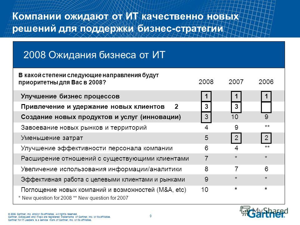 © 2006 Gartner, Inc. and/or its affiliates. All rights reserved. Gartner, Dataquest and ITxpo are registered trademarks of Gartner, Inc. or its affiliates. Gartner for IT Leaders is a service mark of Gartner, Inc. or its affiliates. 9 Компании ожидаю