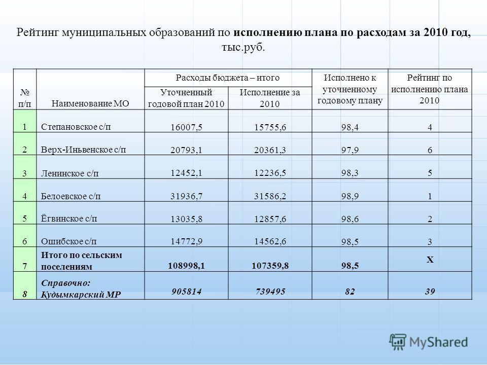 п/пНаименование МО Расходы бюджета – итого Исполнено к уточненному годовому плану Рейтинг по исполнению плана 2010 Уточненный годовой план 2010 Исполнение за 2010 1Степановское с/п 16007,515755,698,44 2Верх-Иньвенское с/п 20793,120361,397,96 3Ленинск