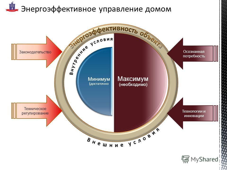 Энергоэффективное управление домом Максимум (необходимо) Минимум (достаточно Законодательство Техническое регулирование Осознанная потребность Технологии и инновации