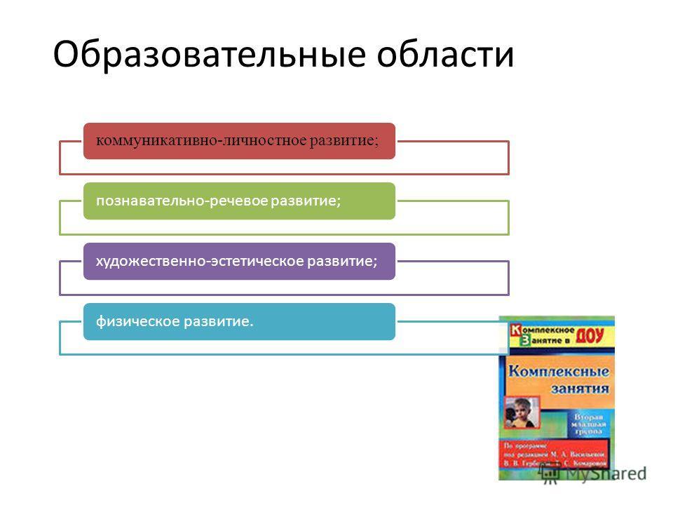 Образовательные области коммуникативно-личностное развитие; познавательно-речевое развитие; художественно-эстетическое развитие; физическое развитие.