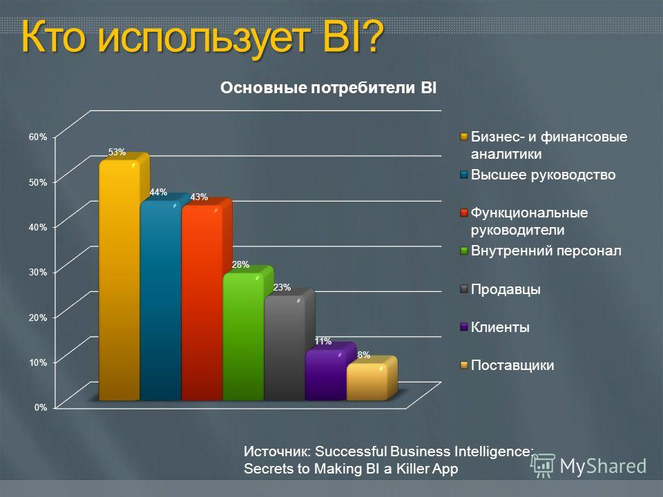 Источник: Successful Business Intelligence: Secrets to Making BI a Killer App
