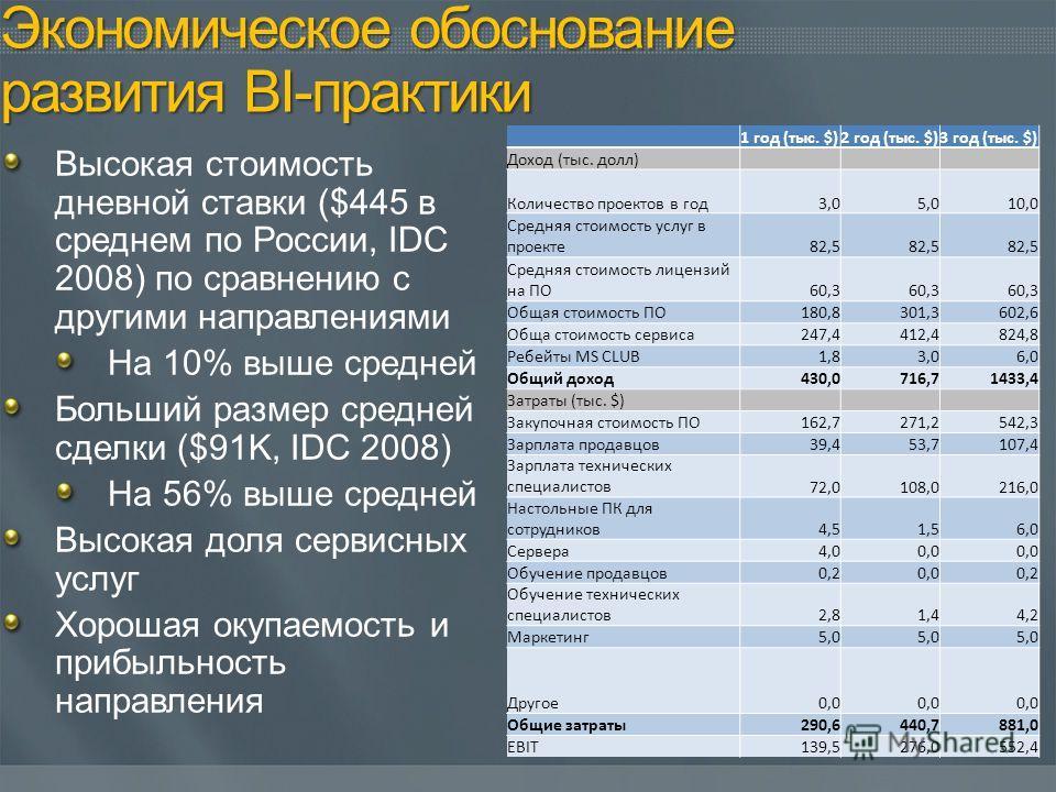 Высокая стоимость дневной ставки ($445 в среднем по России, IDC 2008) по сравнению с другими направлениями На 10% выше средней Больший размер средней сделки ($91K, IDC 2008) На 56% выше средней Высокая доля сервисных услуг Хорошая окупаемость и прибы