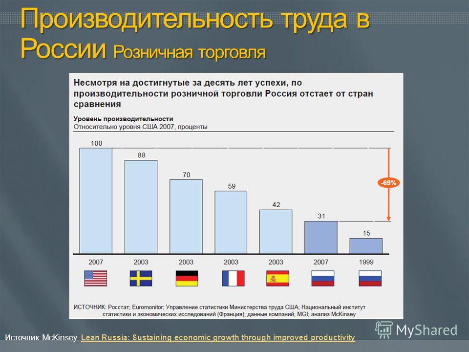 Источник: McKinsey Lean Russia: Sustaining economic growth through improved productivityLean Russia: Sustaining economic growth through improved productivity