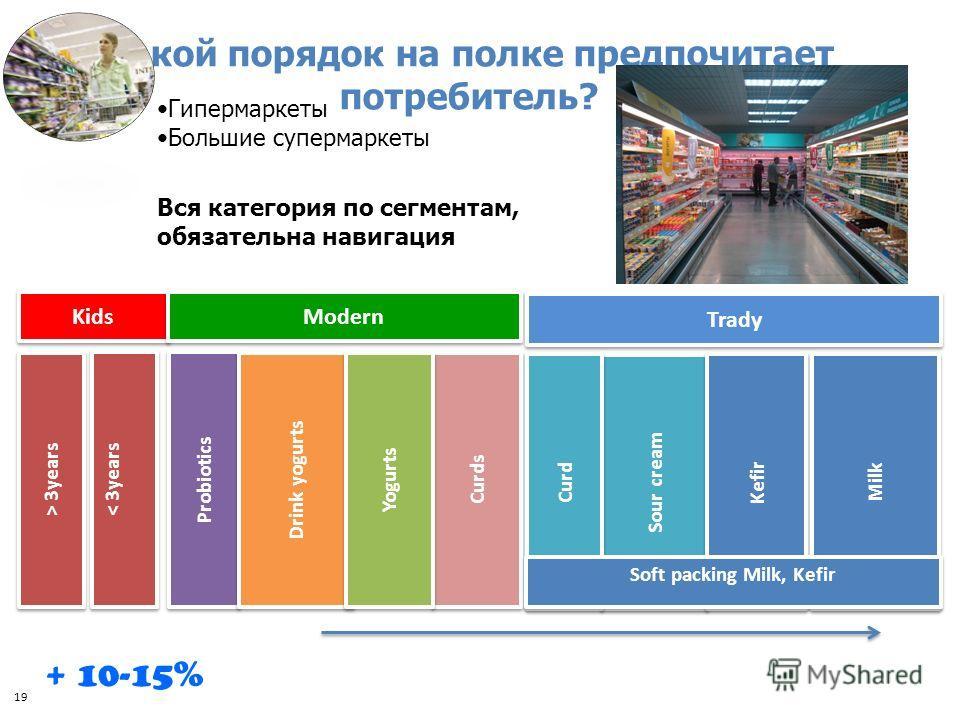 Гипермаркеты Большие супермаркеты + 10-15% Какой порядок на полке предпочитает потребитель? Вся категория по сегментам, обязательна навигация 19 Kids > 3years Probiotics Milk Sour cream Curd Kefir Drink yogurts Curds Yogurts < 3years Modern Trady Sof