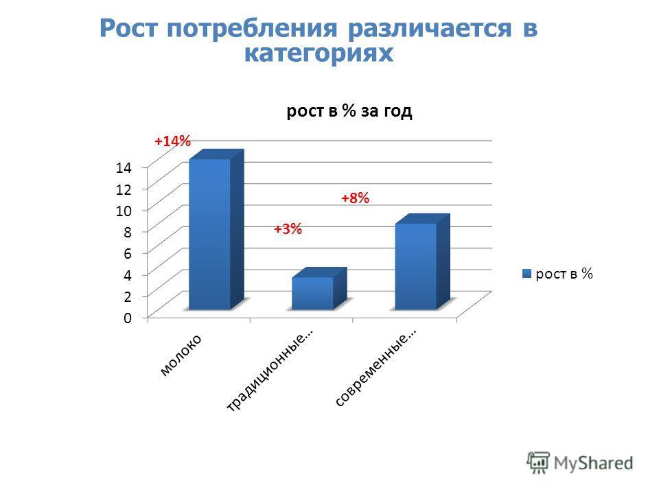 Source: Nielsen Retail Audit, December-January 2013 Рост потребления различается в категориях +14% +8% +3%