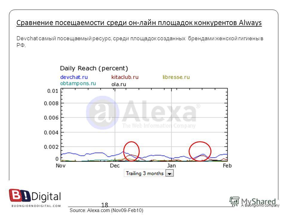 A Buongiorno company 18 Devchat самый посещаемый ресурс, среди площадок созданных брендами женской гигиены в РФ. Сравнение посещаемости среди он-лайн площадок конкурентов Always Source: Alexa.com (Nov09-Feb10)