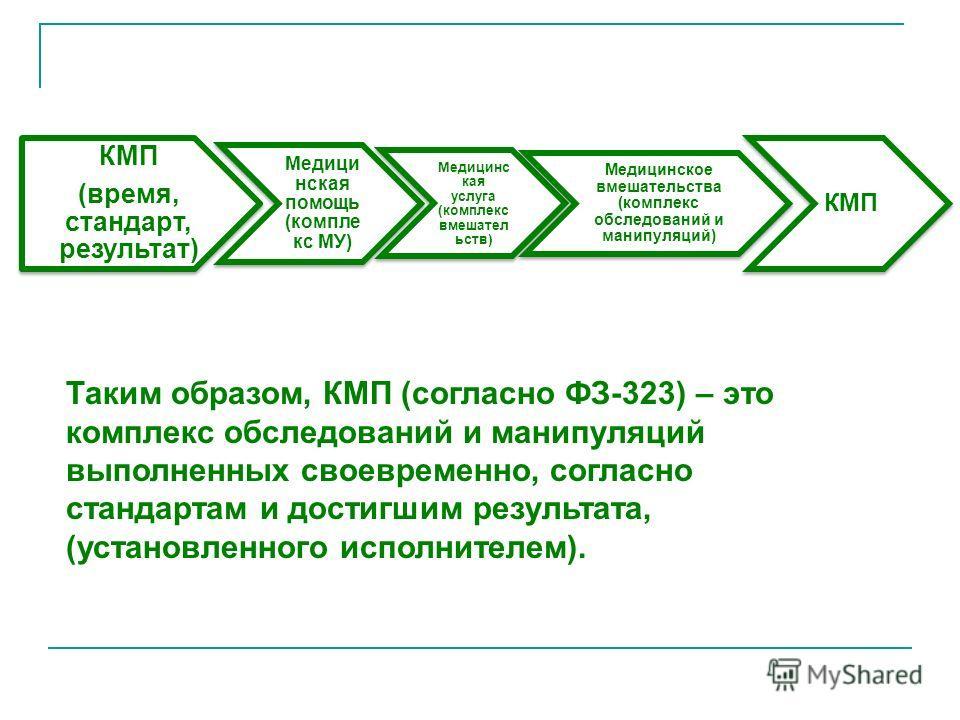 КМП (время, стандарт, результат) Медици нская помощь (компле кс МУ) Медицинс кая услуга (комплекс вмешател ьств) Медицинское вмешательства (комплекс обследований и манипуляций) КМП Таким образом, КМП (согласно ФЗ-323) – это комплекс обследований и ма
