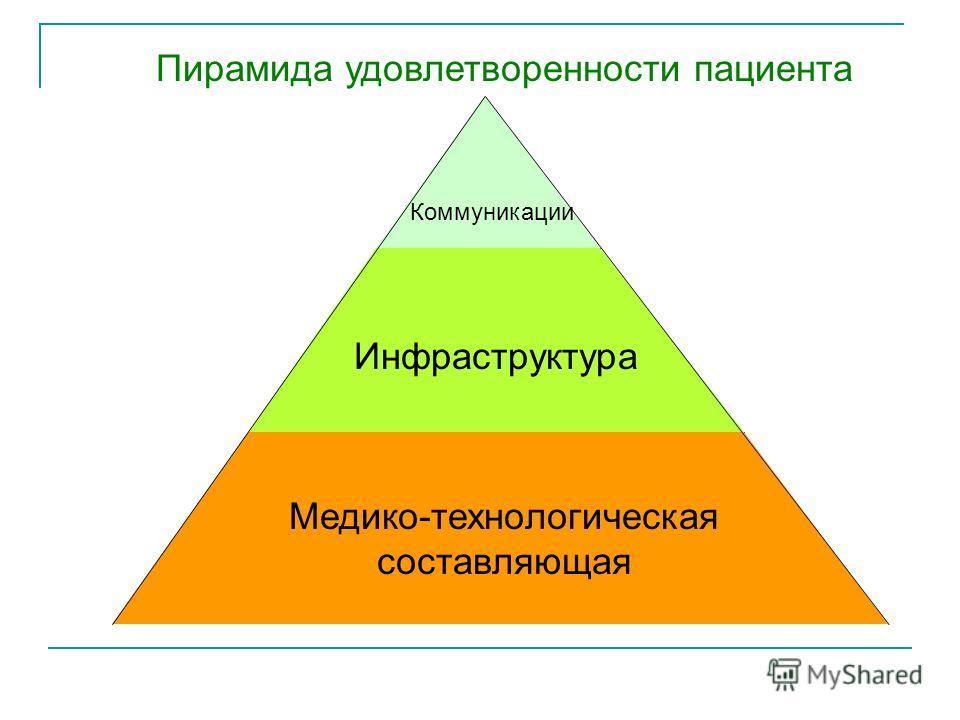 Медико-технологическая составляющая Инфраструктура Коммуникации Пирамида удовлетворенности пациента