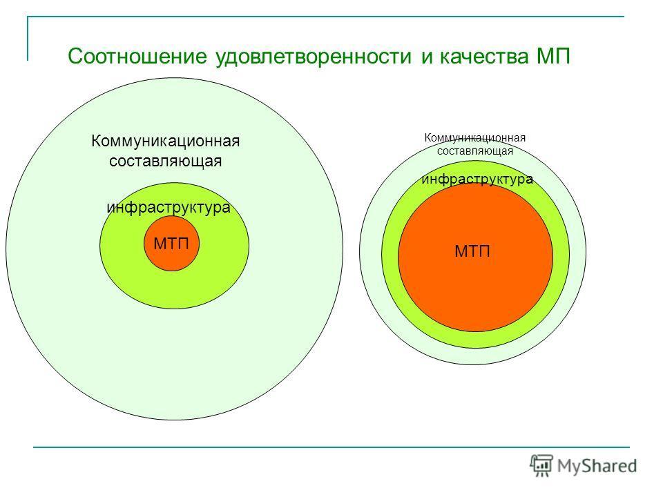 Соотношение удовлетворенности и качества МП МТП инфраструктура Коммуникационная составляющая МТП инфраструктура Коммуникационная составляющая
