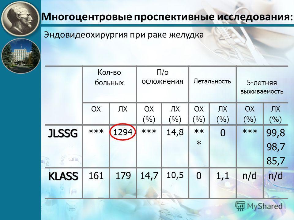 Многоцентровые проспективные исследования: Эндовидеохирургия при раке желудка Кол-во больных П/о осложнения Летальность 5-летняя выживаемость OХOХЛХОХ (%) ЛХ (%) ОХ (%) ЛХ (%) ОХ (%) ЛХ (%) JLSSG *** 1294 *** 14,8 ** * 0 99,8 98,7 85,7 KLASS 16117914