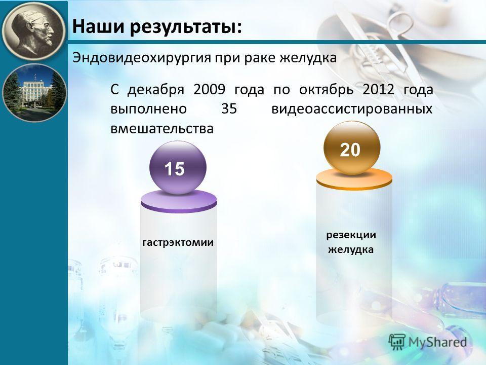Наши результаты: С декабря 2009 года по октябрь 2012 года выполнено 35 видеоассистированных вмешательства резекции желудка гастрэктомии 20 1515