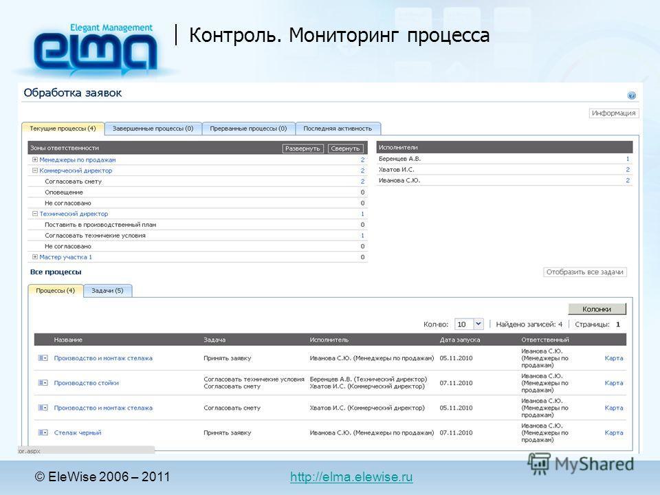 Контроль. Мониторинг процесса © EleWise 2006 – 2011 http://elma.elewise.ru