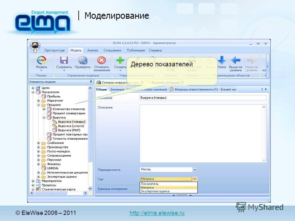 Моделирование Дерево показателей © EleWise 2006 – 2011 http://elma.elewise.ru
