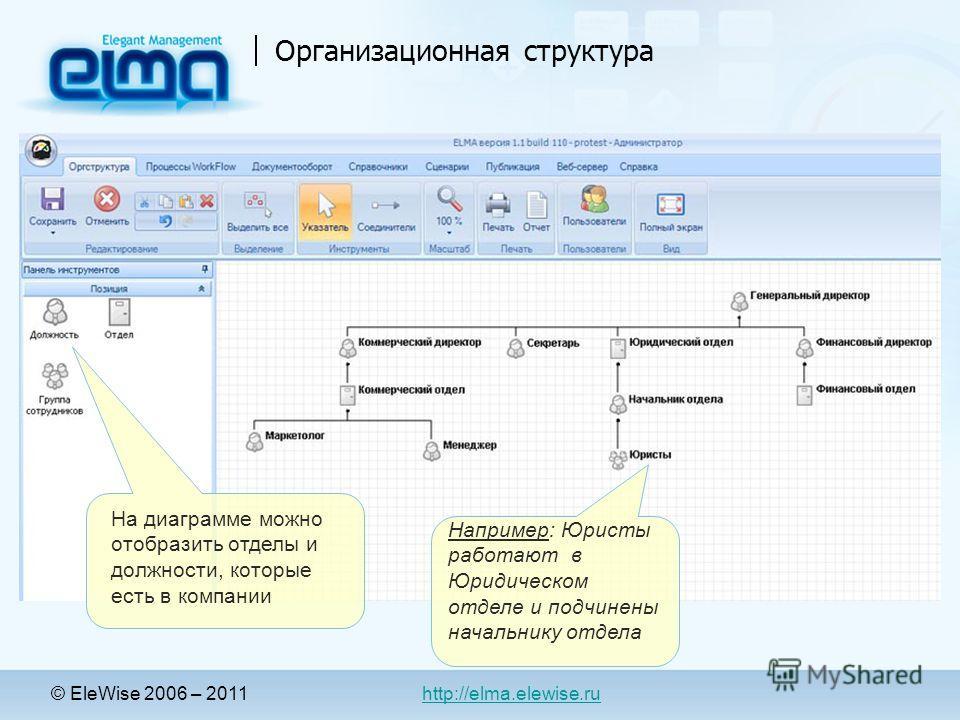 Организационная структура Например: Юристы работают в Юридическом отделе и подчинены начальнику отдела На диаграмме можно отобразить отделы и должности, которые есть в компании © EleWise 2006 – 2011 http://elma.elewise.ru