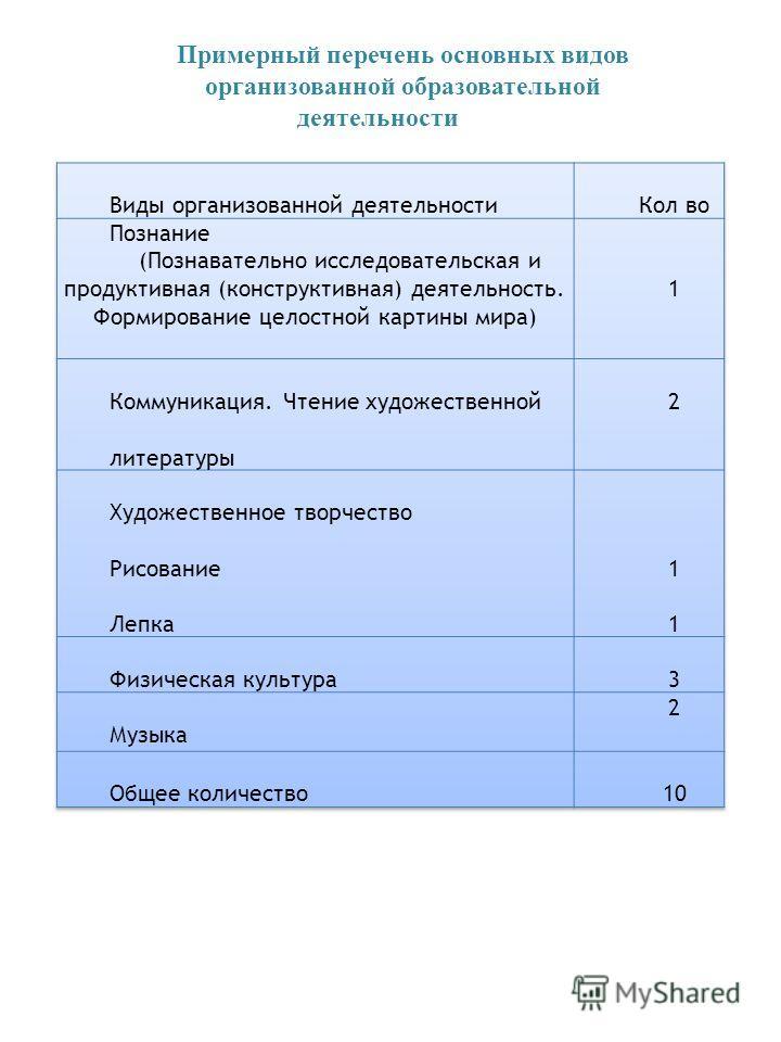 Примерный перечень основных видов организованной образовательной деятельности