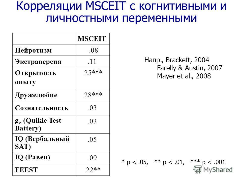 Корреляции MSCEIT с когнитивными и личностными переменными MSCEIT Нейротизм-.08 Экстраверсия.11 Открытость опыту.25*** Дружелюбие.28*** Сознательность.03 g c (Quikie Test Battery).03 IQ (Вербальный SAT).05 IQ (Равен).09 FEEST.22** Напр., Brackett, 20
