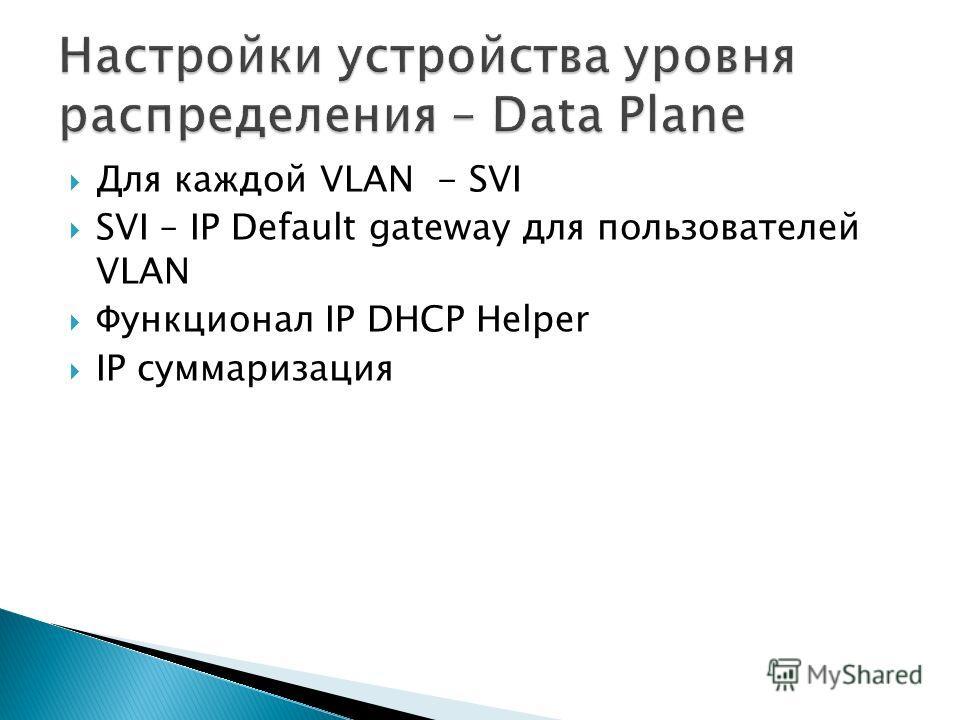 Для каждой VLAN - SVI SVI – IP Default gateway для пользователей VLAN Функционал IP DHCP Helper IP cуммаризация