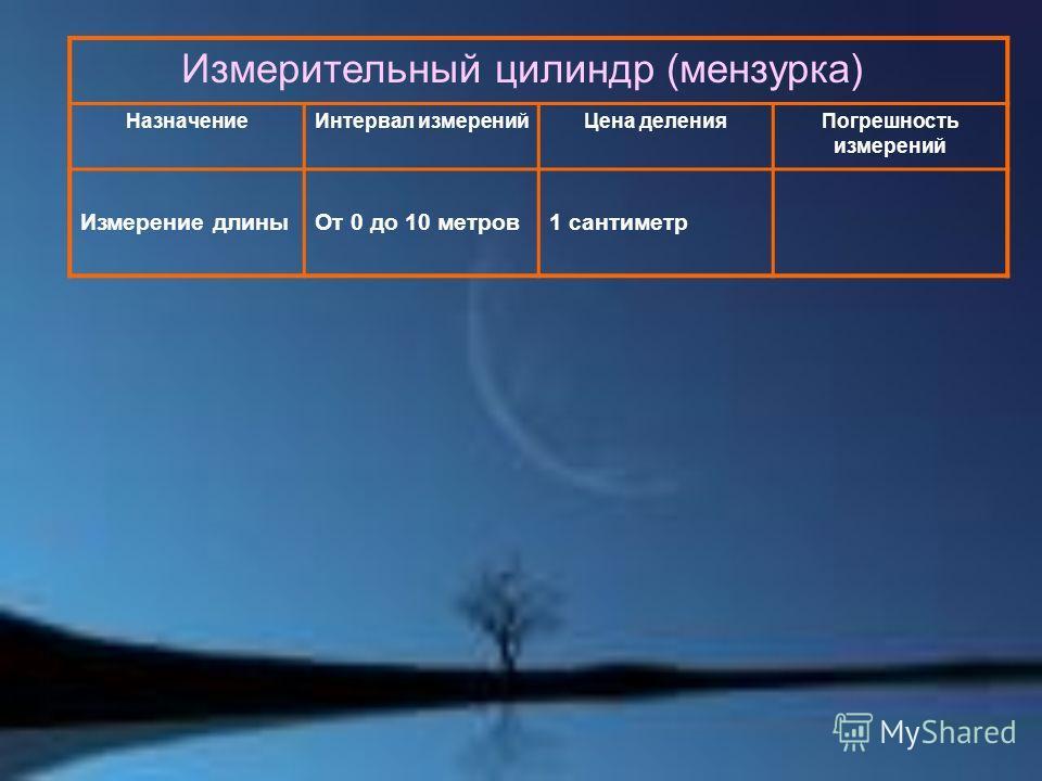 Измерительный цилиндр (мензурка) НазначениеИнтервал измеренийЦена деленияПогрешность измерений Измерение длиныОт 0 до 10 метров1 сантиметр