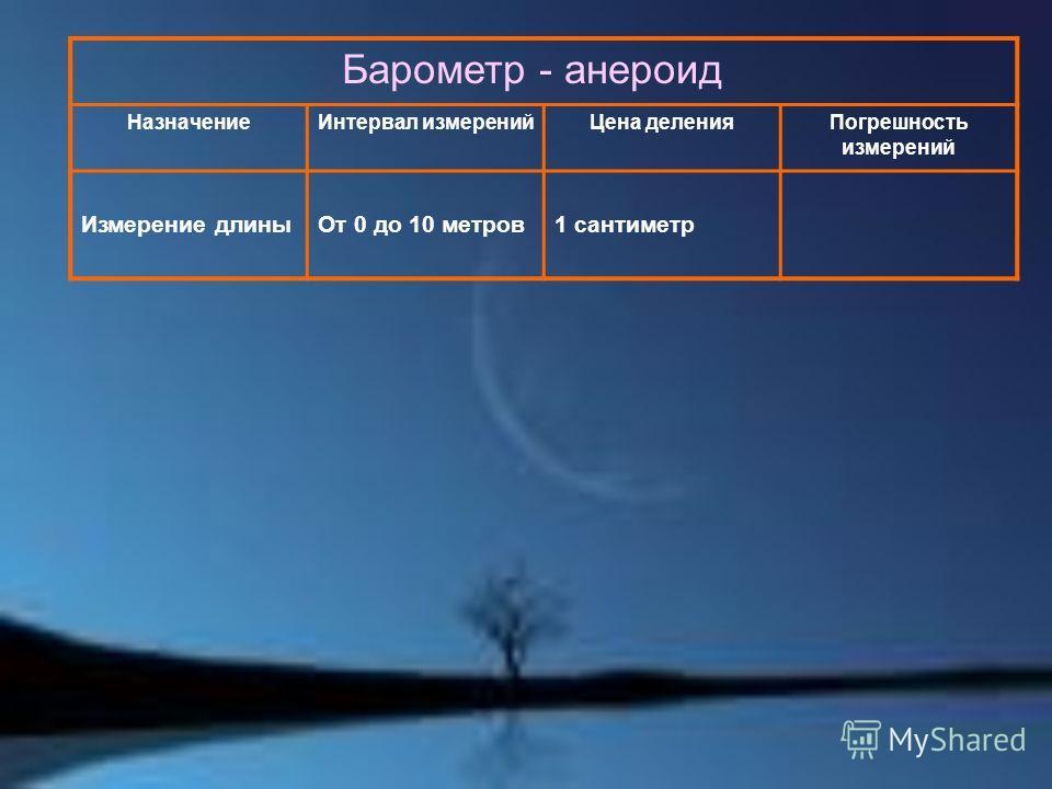 Барометр - анероид НазначениеИнтервал измеренийЦена деленияПогрешность измерений Измерение длиныОт 0 до 10 метров1 сантиметр