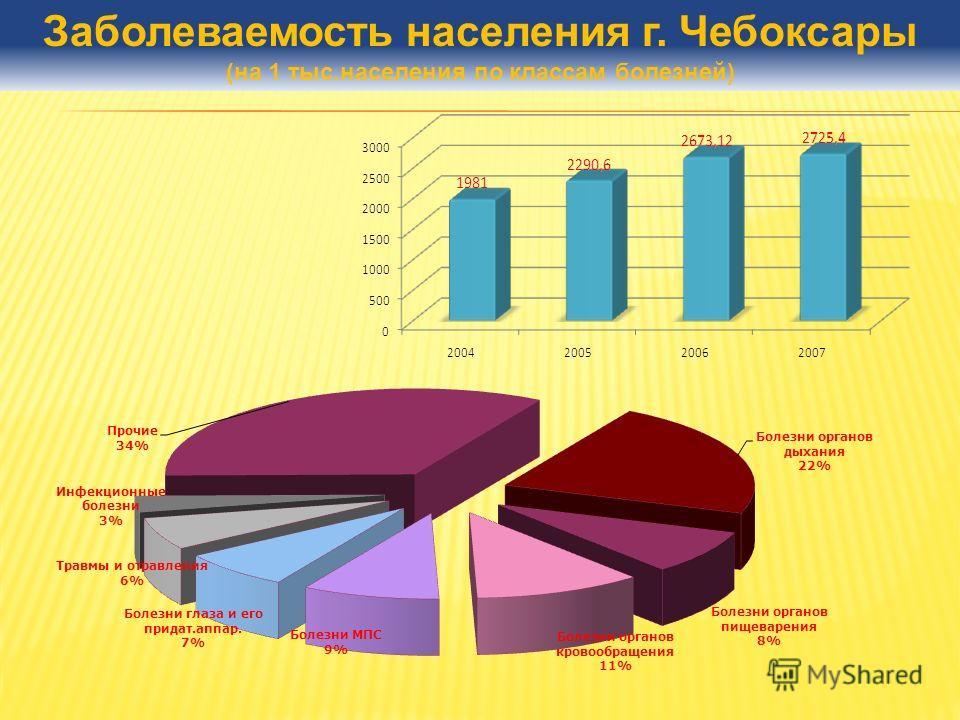 Заболеваемость населения г. Чебоксары (на 1 тыс.населения по классам болезней)
