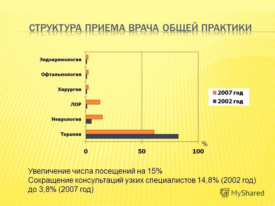 Увеличение числа посещений на 15% Сокращение консультаций узких специалистов 14,8% (2002 год) до 3,8% (2007 год) %