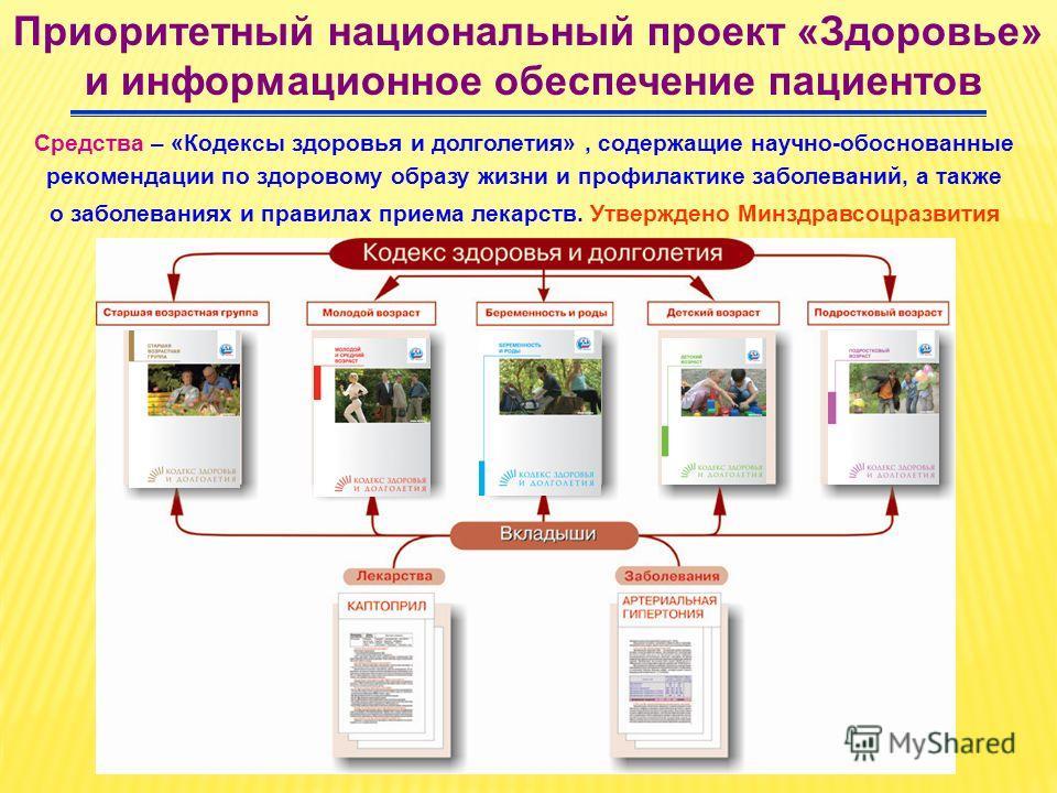 Приоритетный национальный проект «Здоровье» и информационное обеспечение пациентов Средства – «Кодексы здоровья и долголетия», содержащие научно-обоснованные рекомендации по здоровому образу жизни и профилактике заболеваний, а также о заболеваниях и