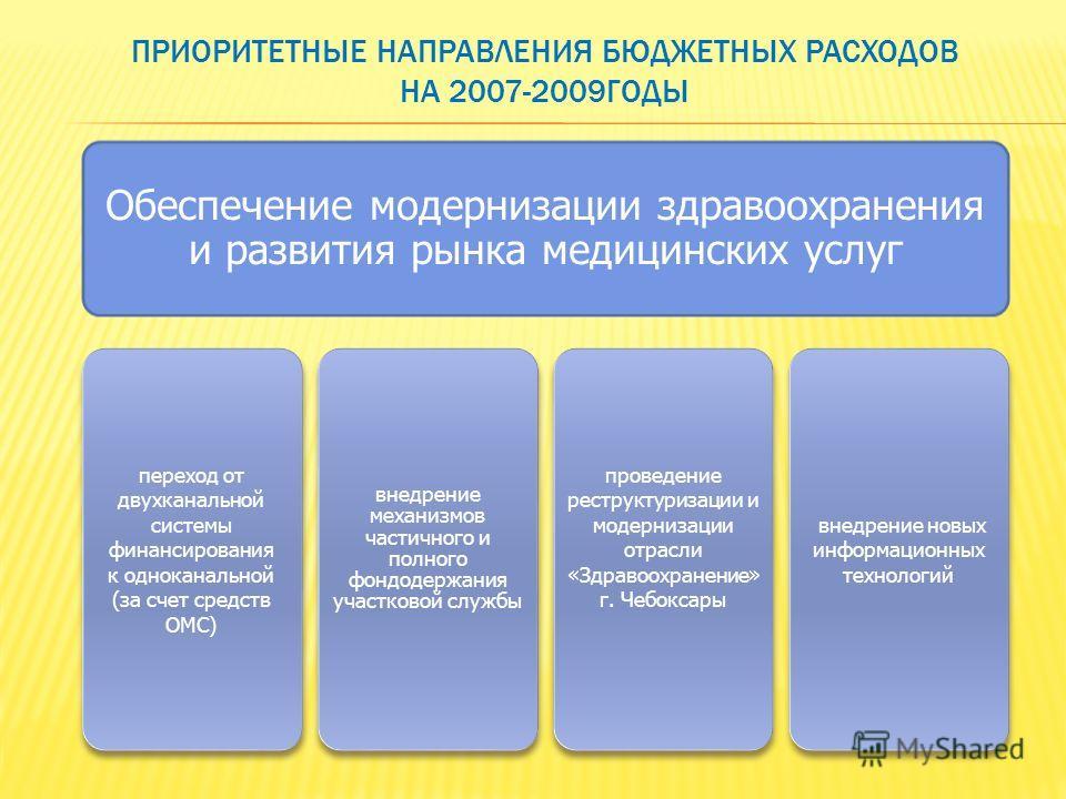 ПРИОРИТЕТНЫЕ НАПРАВЛЕНИЯ БЮДЖЕТНЫХ РАСХОДОВ НА 2007-2009ГОДЫ Обеспечение модернизации здравоохранения и развития рынка медицинских услуг переход от двухканальной системы финансирования к одноканальной (за счет средств ОМС) внедрение механизмов частич