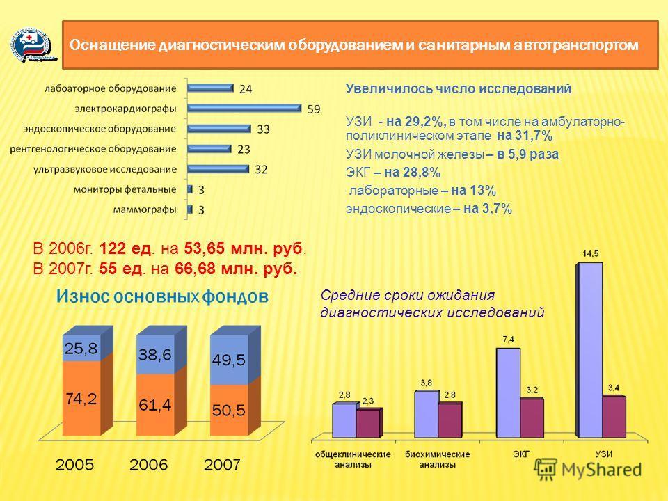 Увеличилось число исследований УЗИ - на 29,2%, в том числе на амбулаторно- поликлиническом этапе на 31,7% УЗИ молочной железы – в 5,9 раза ЭКГ – на 28,8% лабораторные – на 13% эндоскопические – на 3,7% Увеличилось число исследований УЗИ - на 29,2%, в