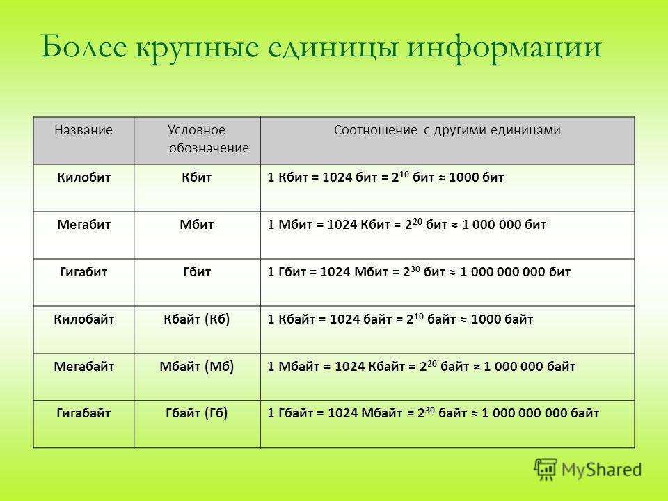 Более крупные единицы информации НазваниеУсловное обозначение Соотношение с другими единицами КилобитКбит1 Кбит = 1024 бит = 2 10 бит 1000 бит МегабитМбит1 Мбит = 1024 Кбит = 2 20 бит 1 000 000 бит ГигабитГбит1 Гбит = 1024 Мбит = 2 30 бит 1 000 000 0