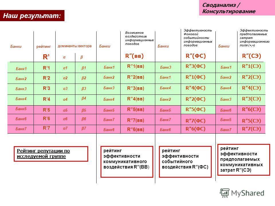 R доминанты вектора αβ Возможное воздействие информационных поводов Эффективность Фоновой событийности информационных поводов Эффективность предполагаемых затрат информационного поля (+,=) R1R1R1R1 R2R2R2R2 R3R3R3R3 R4R4R4R4 R5R5R5R5 R6R6R6R6 R7R7R7R