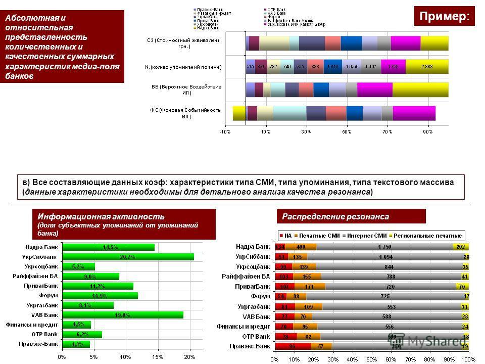 в) Все составляющие данных коэф: характеристики типа СМИ, типа упоминания, типа текстового массива (данные характеристики необходимы для детального анализа качества резонанса) Пример: Распределение резонансаИнформационная активность (доля субъектных