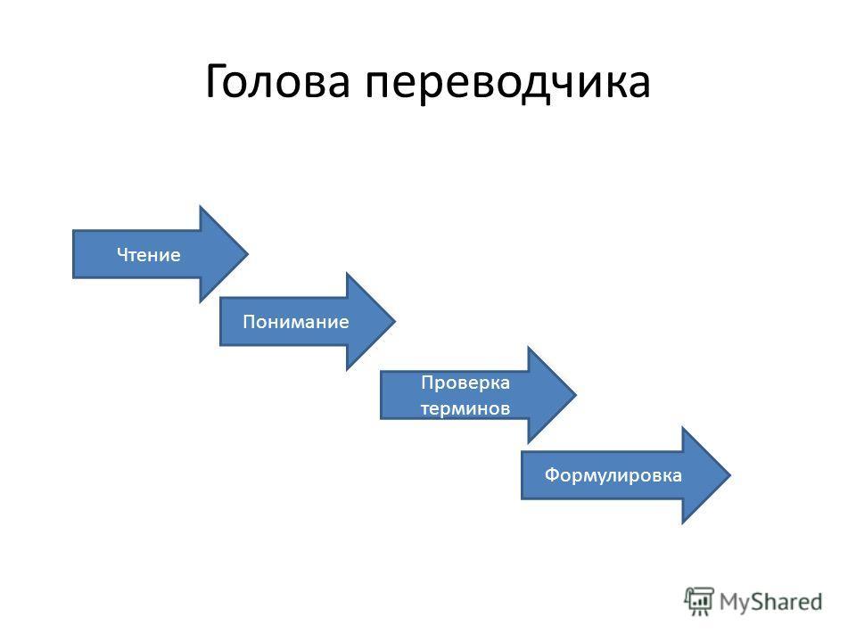 Голова переводчика Чтение Понимание Проверка терминов Формулировка