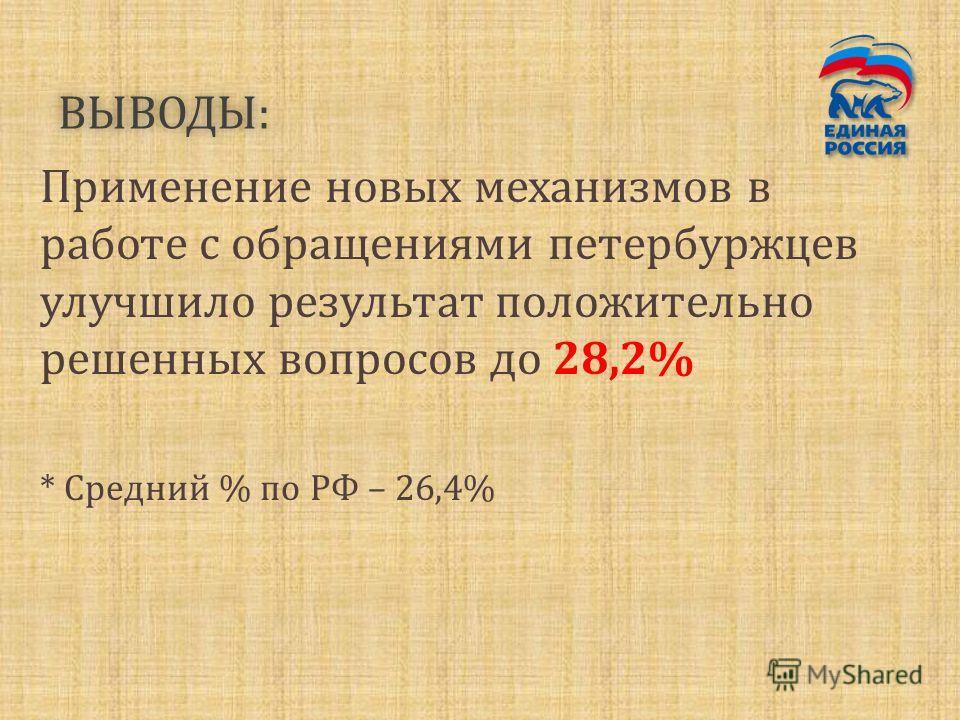 ВЫВОДЫ: Применение новых механизмов в работе с обращениями петербуржцев улучшило результат положительно решенных вопросов до 28,2% * Средний % по РФ – 26,4%