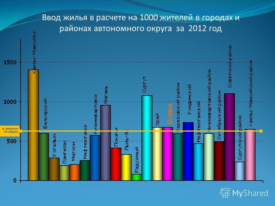 Ввод жилья в расчете на 1000 жителей в городах и районах автономного округа за 2012 год в среднем по округу