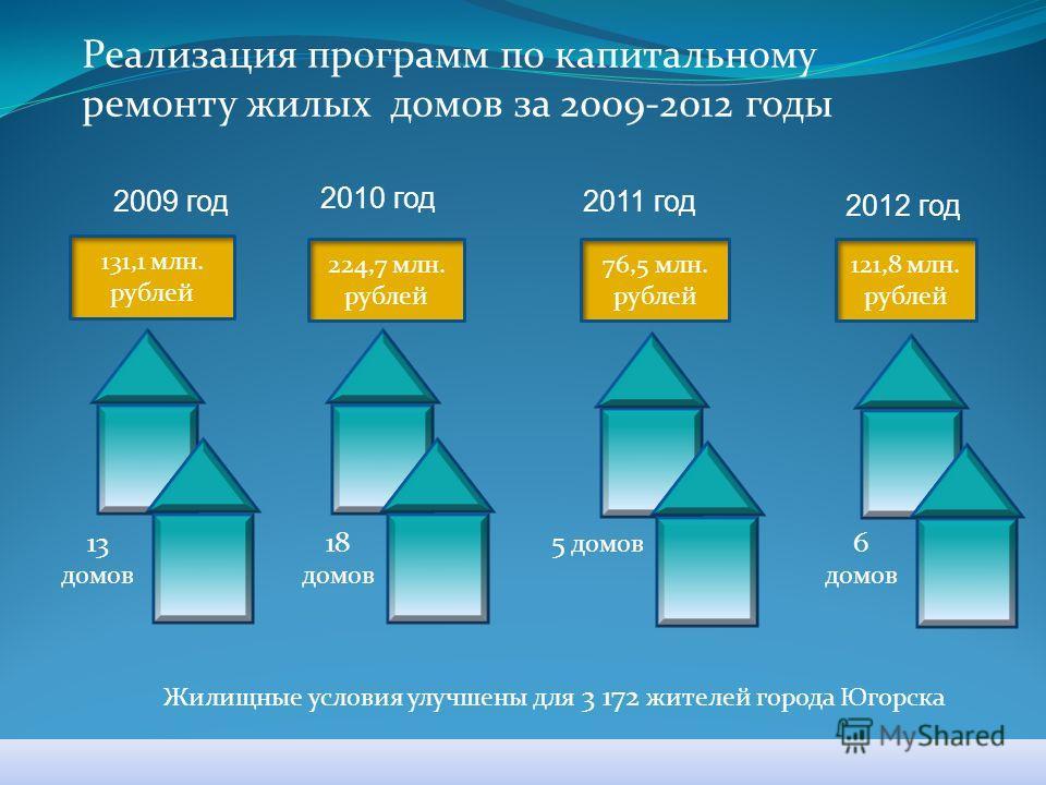 Реализация программ по капитальному ремонту жилых домов за 2009-2012 годы 131,1 млн. рублей 76,5 млн. рублей 121,8 млн. рублей 224,7 млн. рублей 2009 год 2010 год 2011 год 2012 год 13 домов 18 домов 5 домов 6 домов Жилищные условия улучшены для 3 172