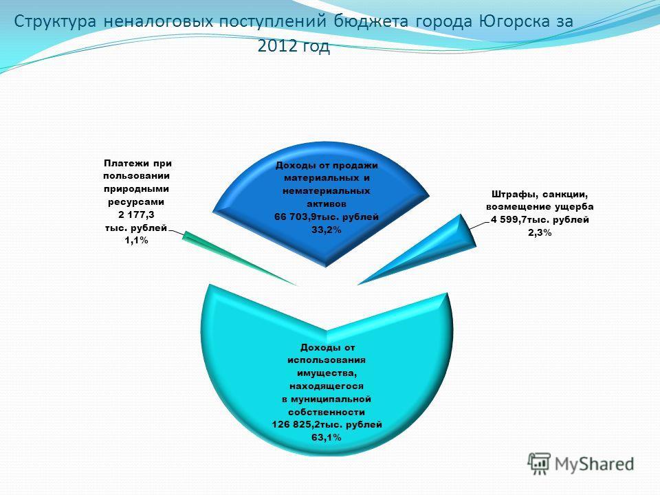 Структура неналоговых поступлений бюджета города Югорска за 2012 год