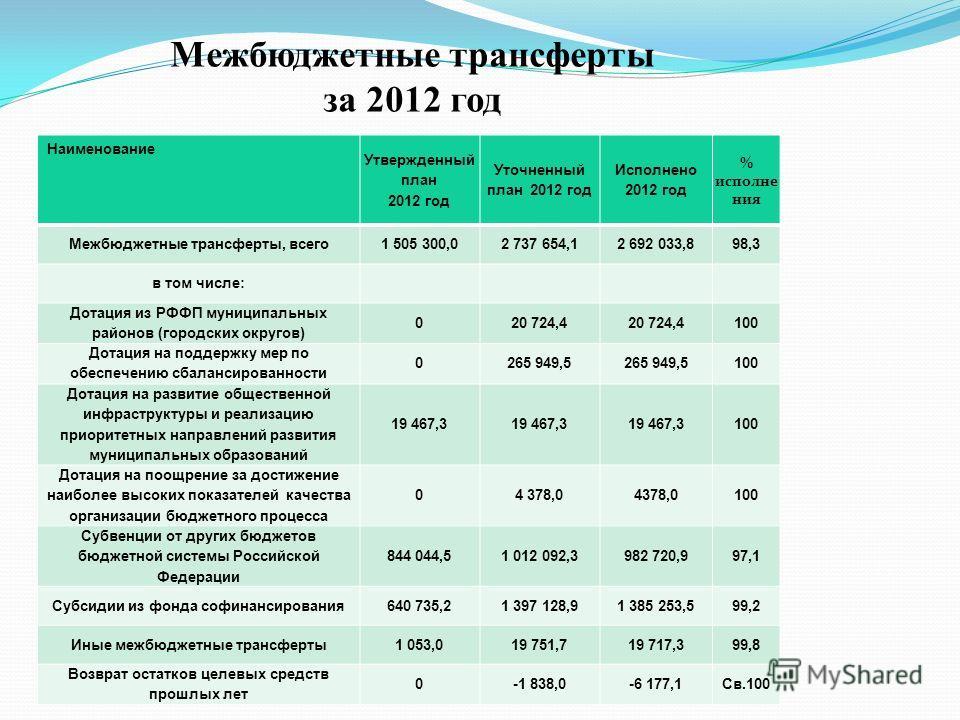 Межбюджетные трансферты за 2012 год Наименование Утвержденный план 2012 год Уточненный план 2012 год Исполнено 2012 год % исполне ния Межбюджетные трансферты, всего1 505 300,02 737 654,12 692 033,898,3 в том числе: Дотация из РФФП муниципальных район