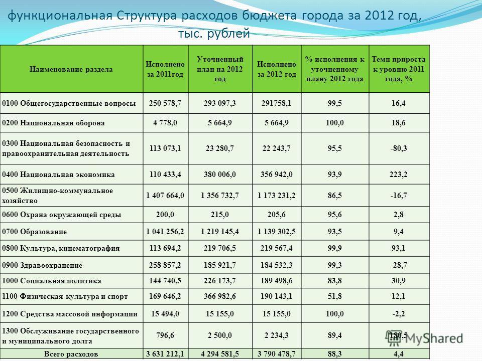 функциональная Структура расходов бюджета города за 2012 год, тыс. рублей Наименование раздела Исполнено за 2011год Уточненный план на 2012 год Исполнено за 2012 год % исполнения к уточненному плану 2012 года Темп прироста к уровню 2011 года, % 0100