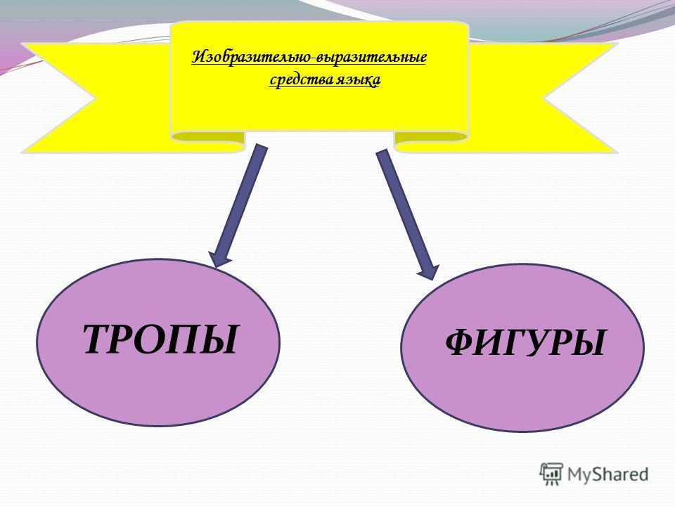 Изобразительно-выразительные средства языка ТРОПЫ ФИГУРЫ