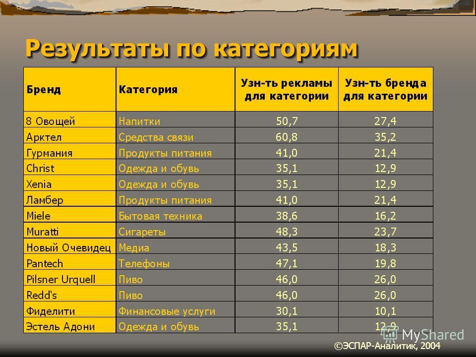 Результаты по категориям ©ЭСПАР-Аналитик, 2004