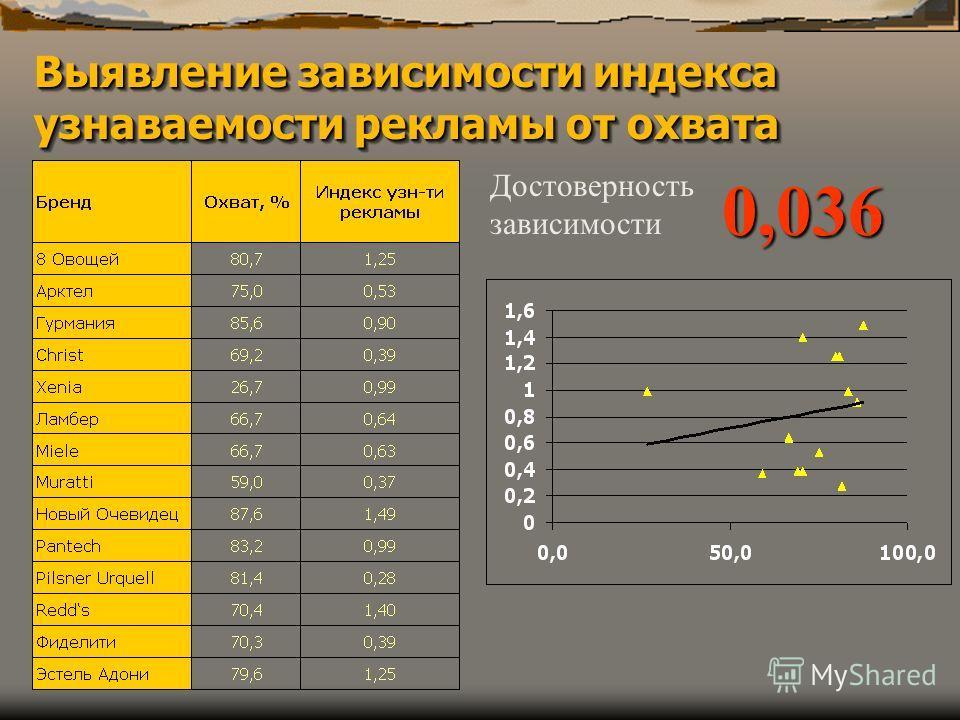Выявление зависимости индекса узнаваемости рекламы от охвата Достоверность зависимости0,036
