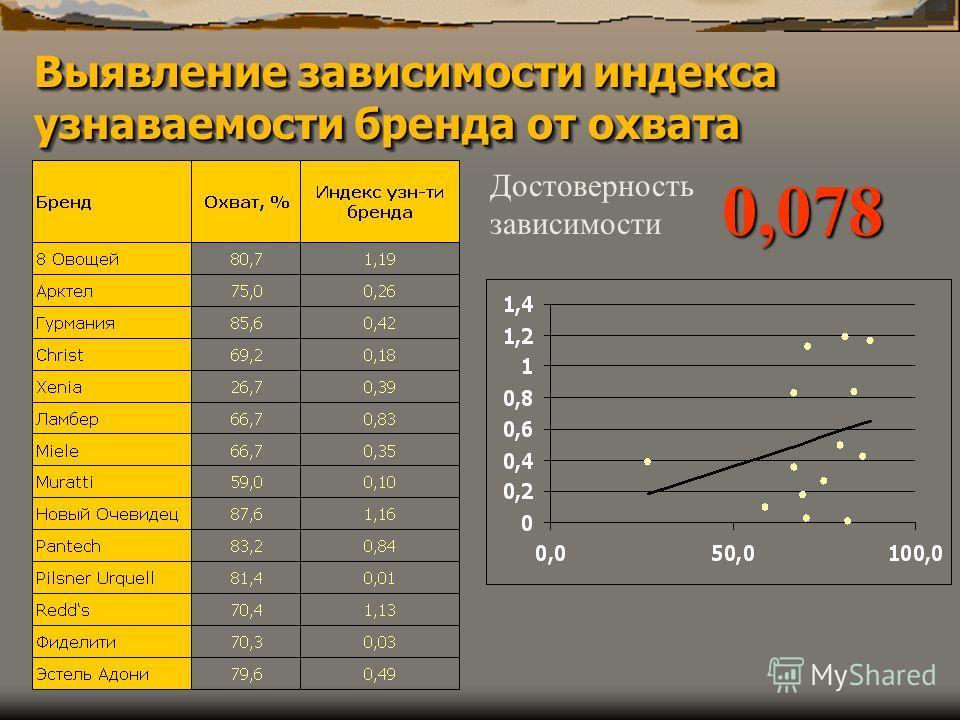 Выявление зависимости индекса узнаваемости бренда от охвата Достоверность зависимости0,078
