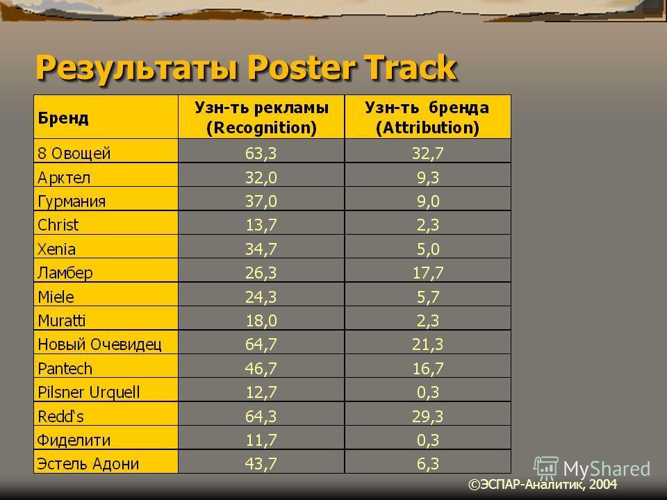 Результаты Poster Track ©ЭСПАР-Аналитик, 2004