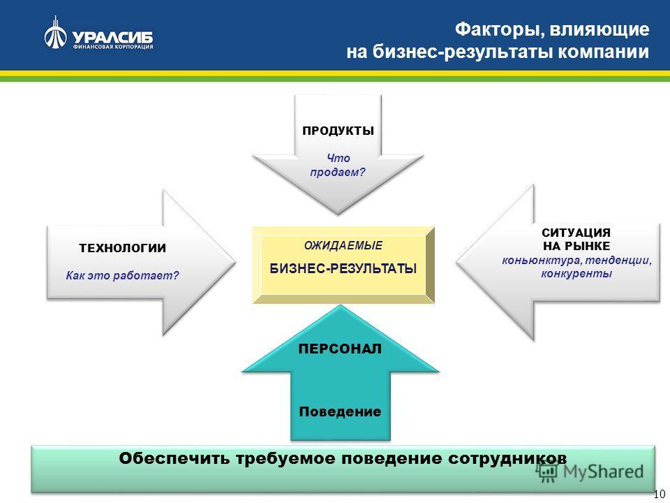 10 Факторы, влияющие на бизнес-результаты компании ОЖИДАЕМЫЕ БИЗНЕС-РЕЗУЛЬТАТЫ ПРОДУКТЫ Что продаем? ПРОДУКТЫ Что продаем? ТЕХНОЛОГИИ Как это работает? ТЕХНОЛОГИИ Как это работает? ПЕРСОНАЛ Поведение ПЕРСОНАЛ Поведение СИТУАЦИЯ НА РЫНКЕ коньюнктура,