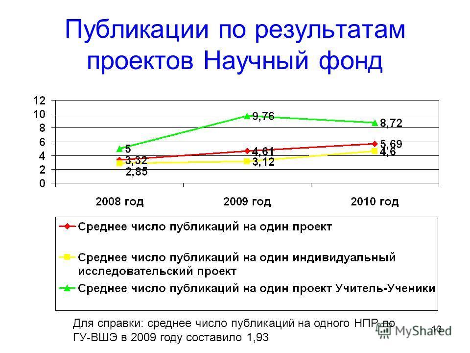 13 Публикации по результатам проектов Научный фонд Для справки: среднее число публикаций на одного НПР по ГУ-ВШЭ в 2009 году составило 1,93