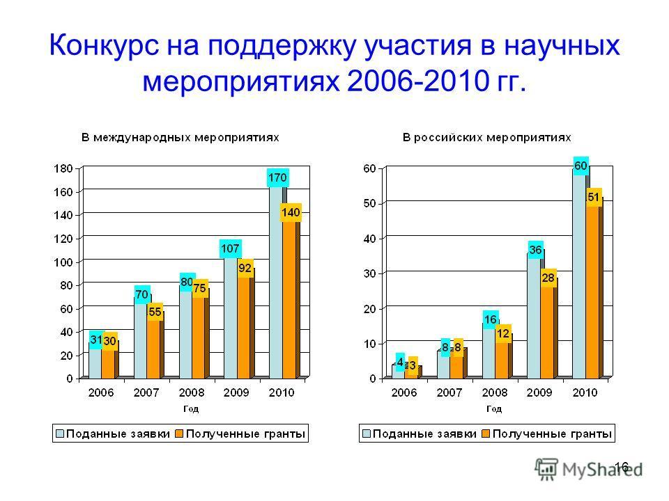 16 Конкурс на поддержку участия в научных мероприятиях 2006-2010 гг.